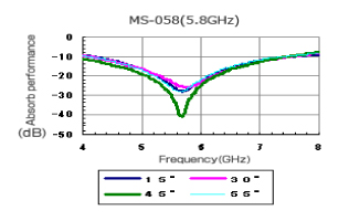 MS-058|Performance graphs