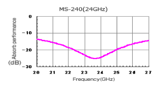MS-240|Performance graphs