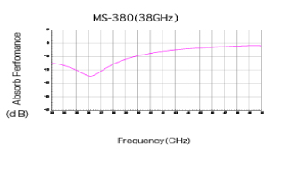 MS-380|Performance graphs