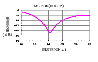 MS-600|Performance graphs