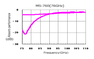 MS-760|Performance graphs