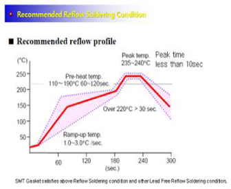 Recommended Reflow Soldering Conduction: